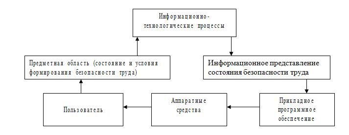 Структура информационной